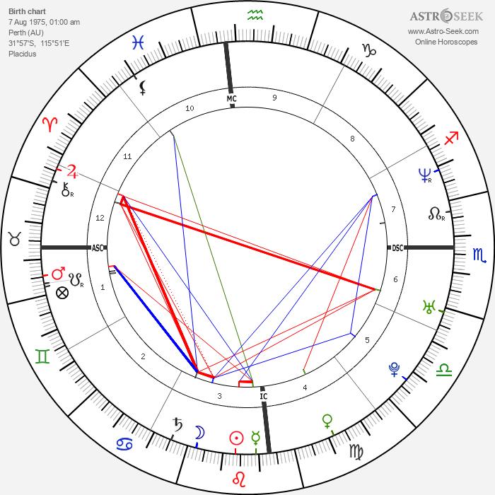 Megan Gale - Astrology Natal Birth Chart