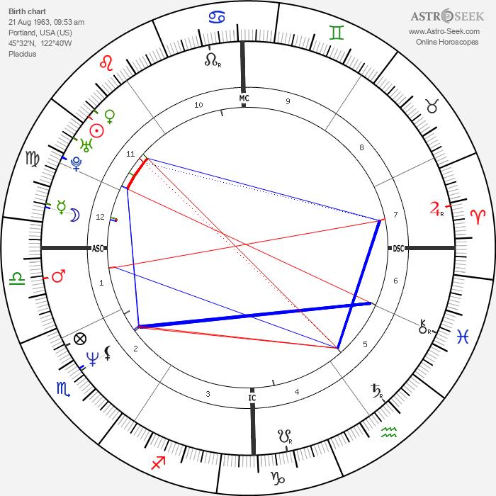 Megan Scully - Astrology Natal Birth Chart