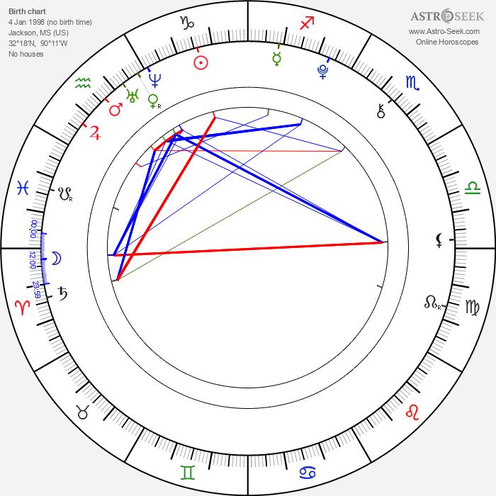 Megan Sherrill - Astrology Natal Birth Chart