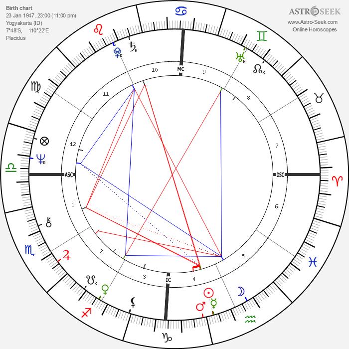Megawati Sukarnoputri - Astrology Natal Birth Chart