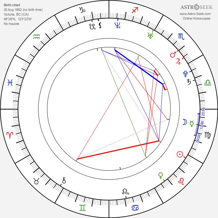 Meghan Ory - Astrology Natal Birth Chart