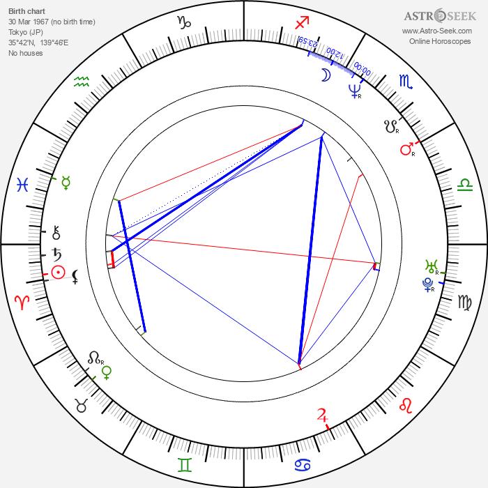 Megumi Hayashibara - Astrology Natal Birth Chart