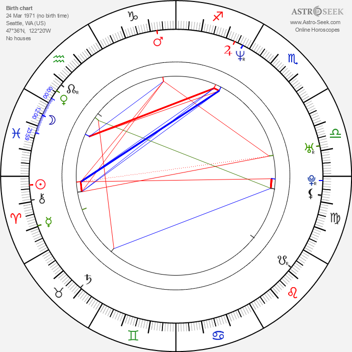 Megyn Price - Astrology Natal Birth Chart