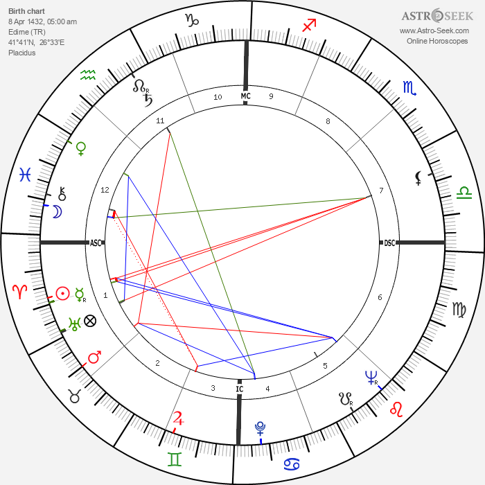 Mehmed the Conqueror - Astrology Natal Birth Chart