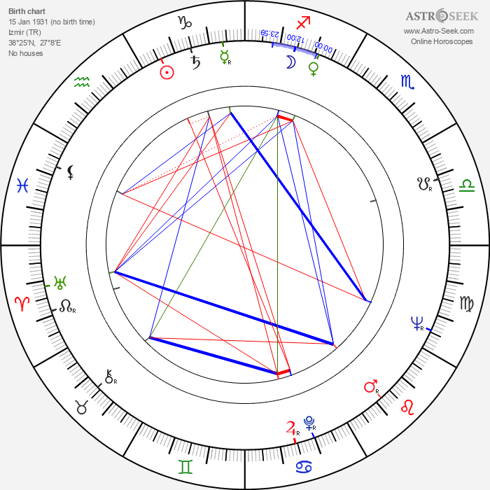 Mehmet Aslan - Astrology Natal Birth Chart