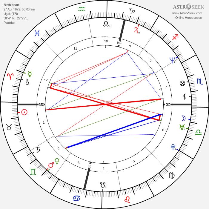 Mehmet Kurtulus - Astrology Natal Birth Chart