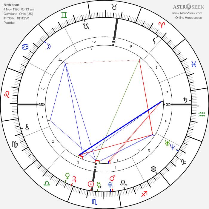 Mei Mei - Astrology Natal Birth Chart