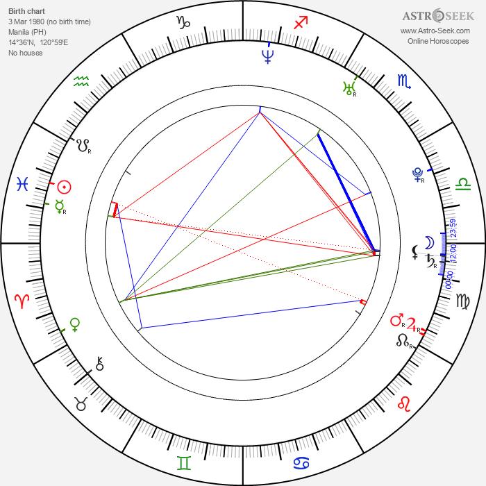 Mei Melançon - Astrology Natal Birth Chart