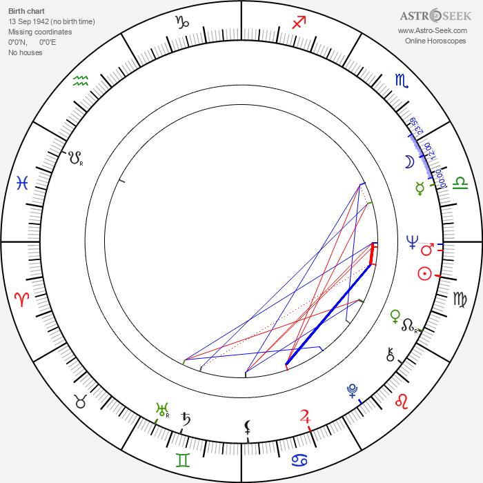 Mei Sheng Fan - Astrology Natal Birth Chart