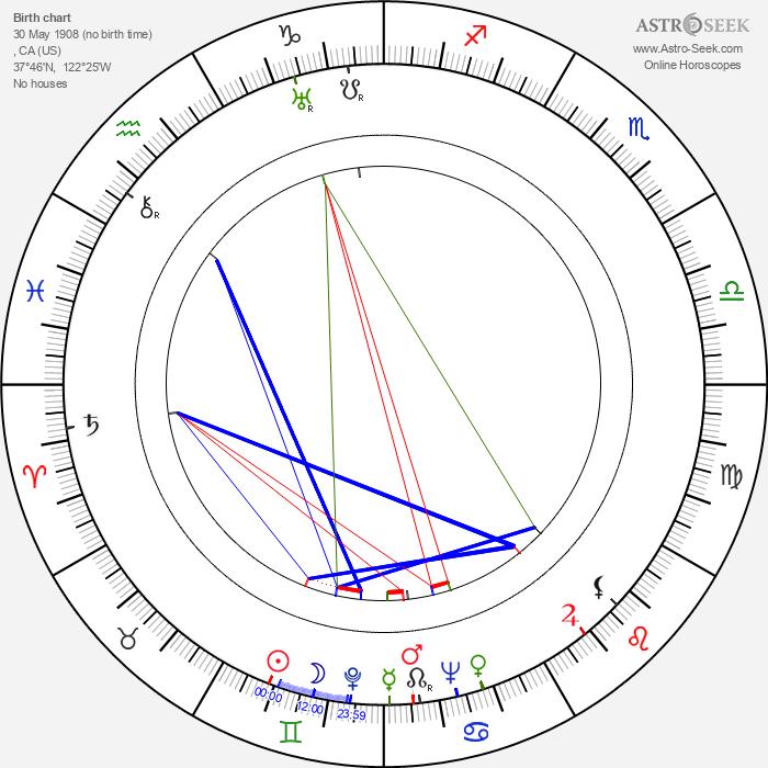 Mel Blanc - Astrology Natal Birth Chart