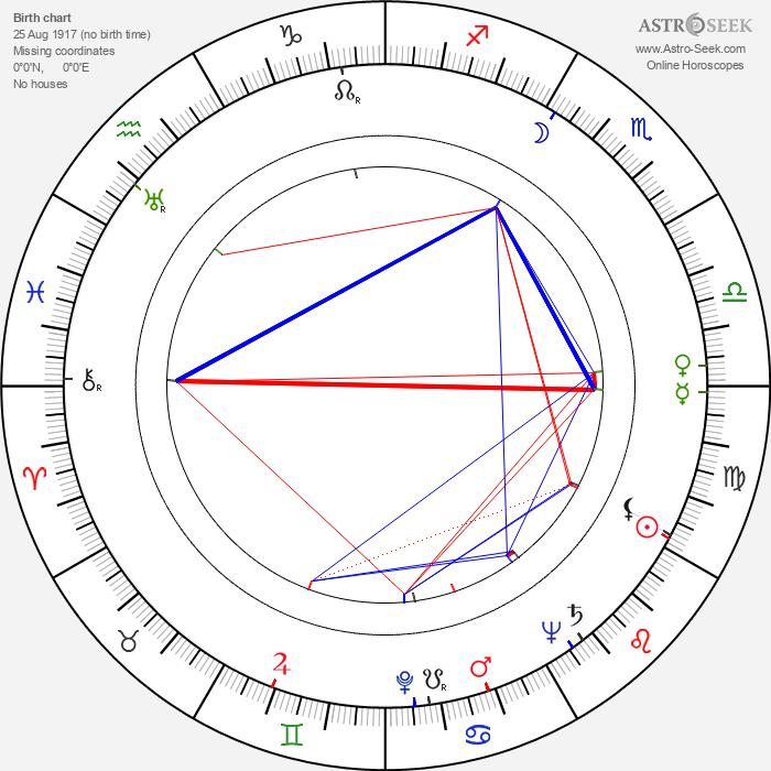 Mel Ferrer - Astrology Natal Birth Chart