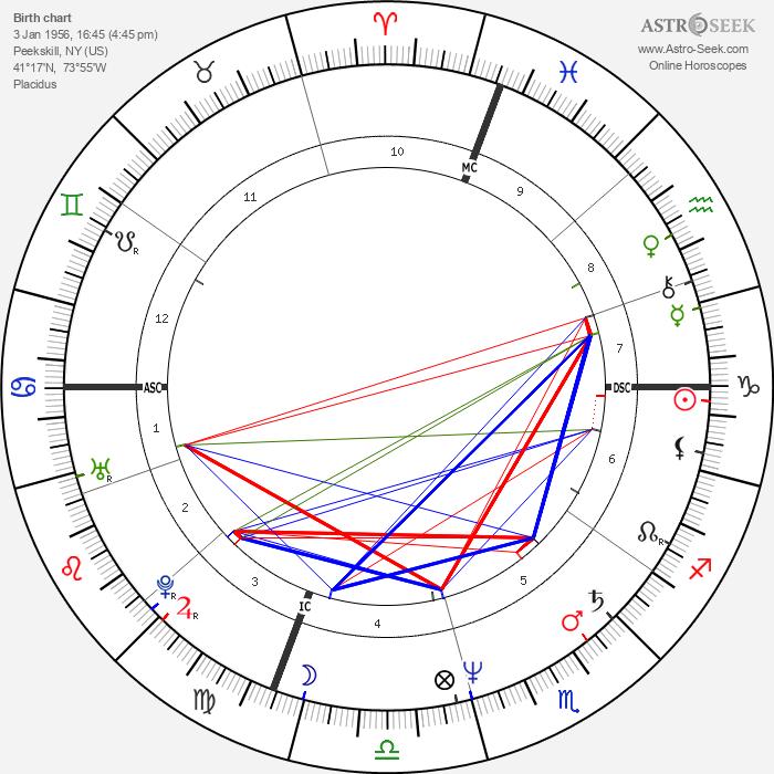 Mel Gibson - Astrology Natal Birth Chart