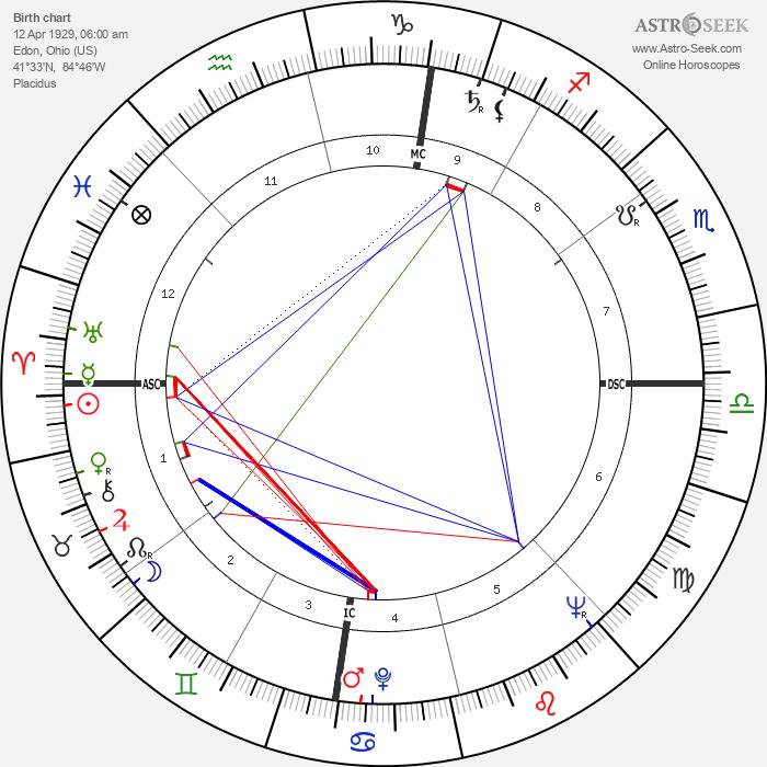 Mel Held - Astrology Natal Birth Chart