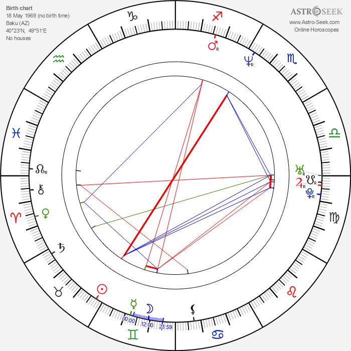 Melahat Abbasova - Astrology Natal Birth Chart