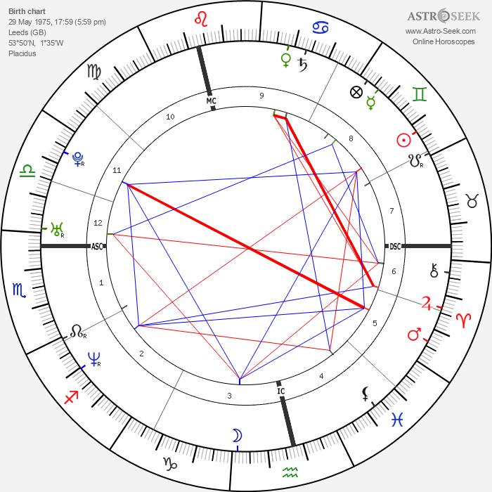 Melanie Brown - Astrology Natal Birth Chart