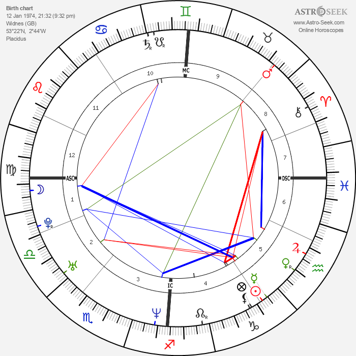 Melanie C. - Astrology Natal Birth Chart