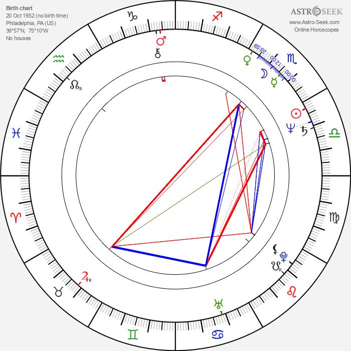 Melanie Mayron - Astrology Natal Birth Chart