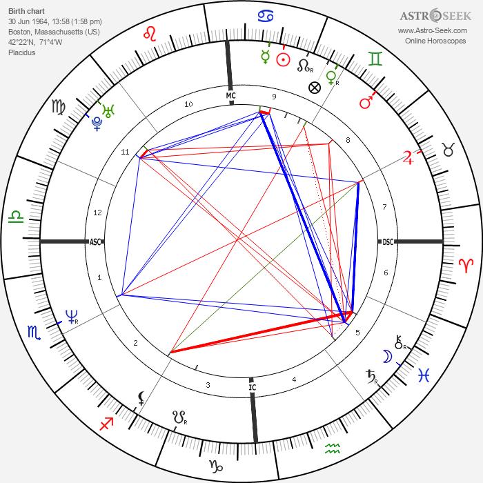Melanie Thernstrom - Astrology Natal Birth Chart