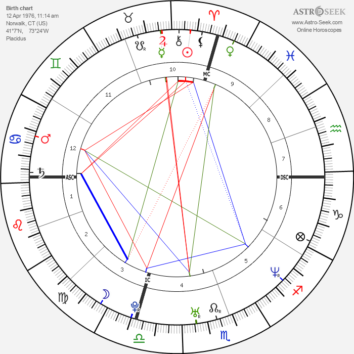 Melanie Torres - Astrology Natal Birth Chart