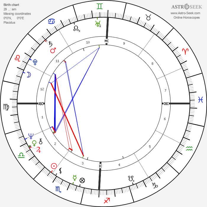 Melba Moore - Astrology Natal Birth Chart