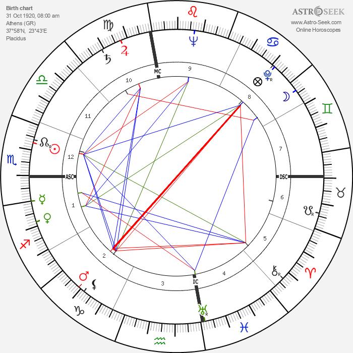 Melina Mercouri - Astrology Natal Birth Chart