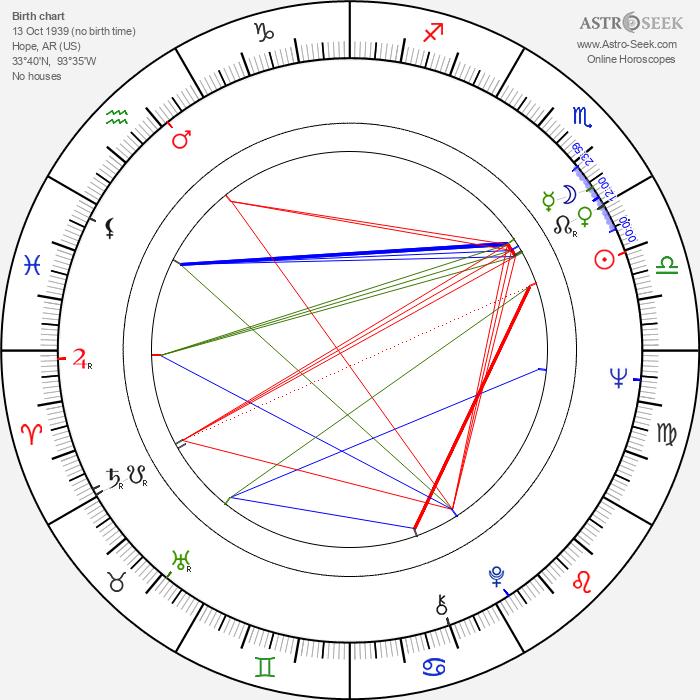 Melinda Dillon - Astrology Natal Birth Chart