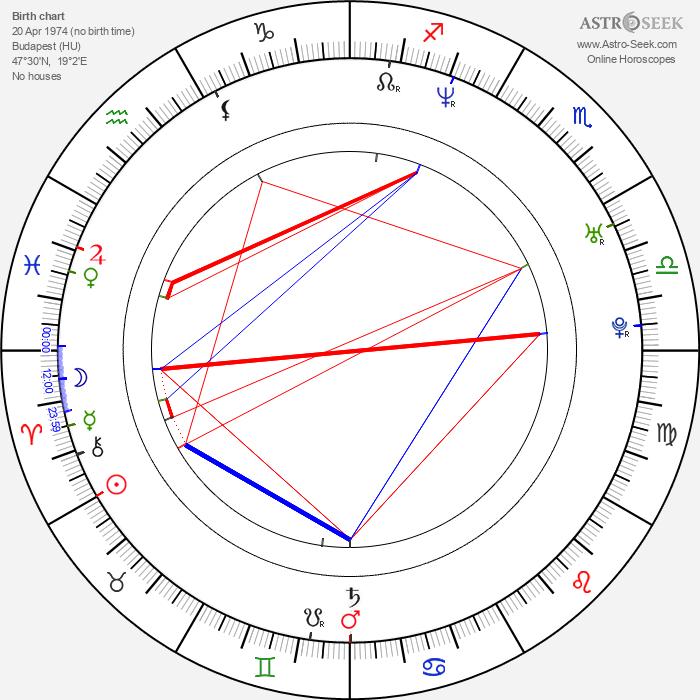 Melinda Major - Astrology Natal Birth Chart