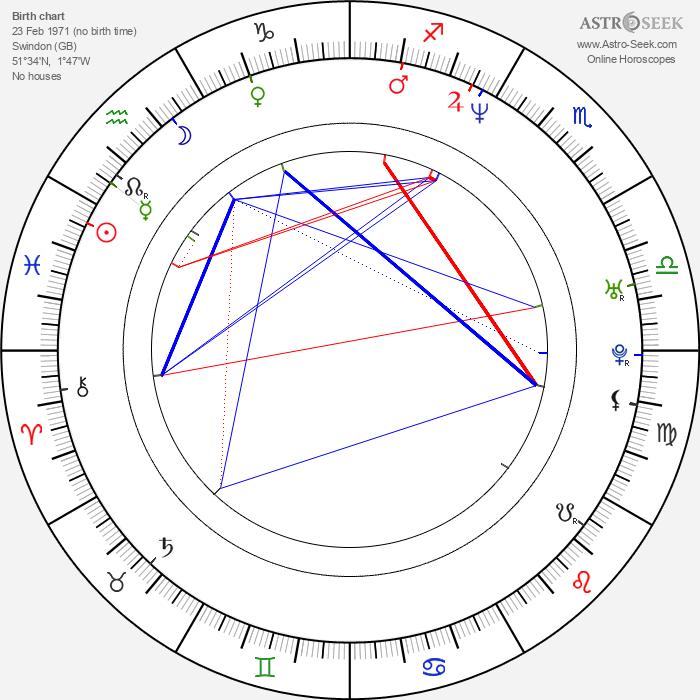 Melinda Messenger - Astrology Natal Birth Chart
