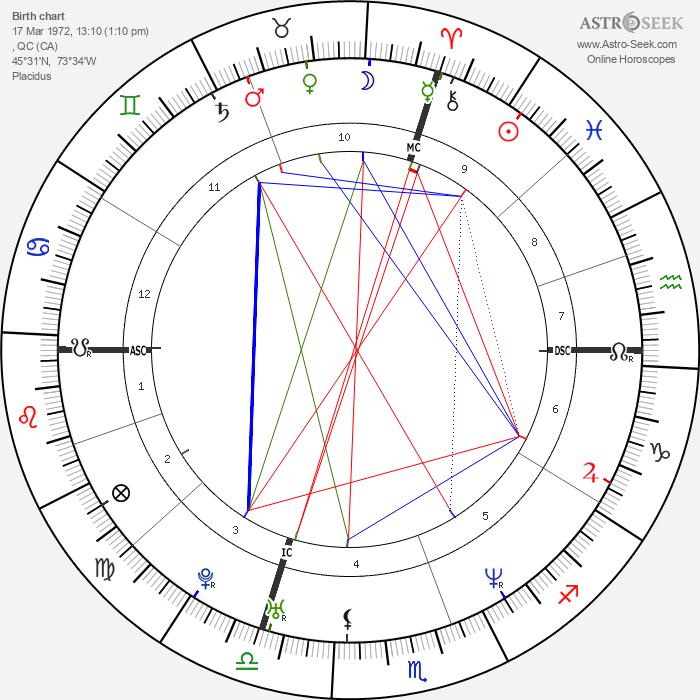 Melissa Auf der Maur - Astrology Natal Birth Chart