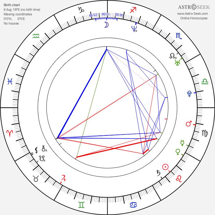 Melissa George - Astrology Natal Birth Chart