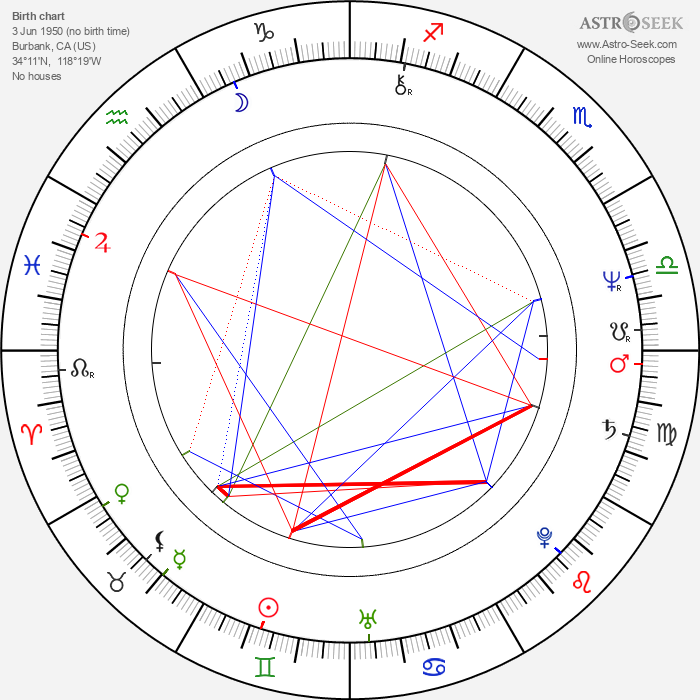 Melissa Mathison - Astrology Natal Birth Chart