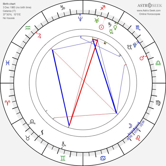 Melissa Panarello - Astrology Natal Birth Chart