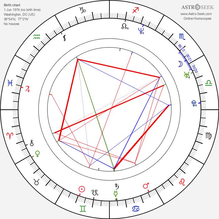 Melissa Sagemiller - Astrology Natal Birth Chart