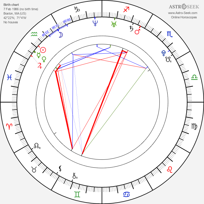 Melissa Satta - Astrology Natal Birth Chart