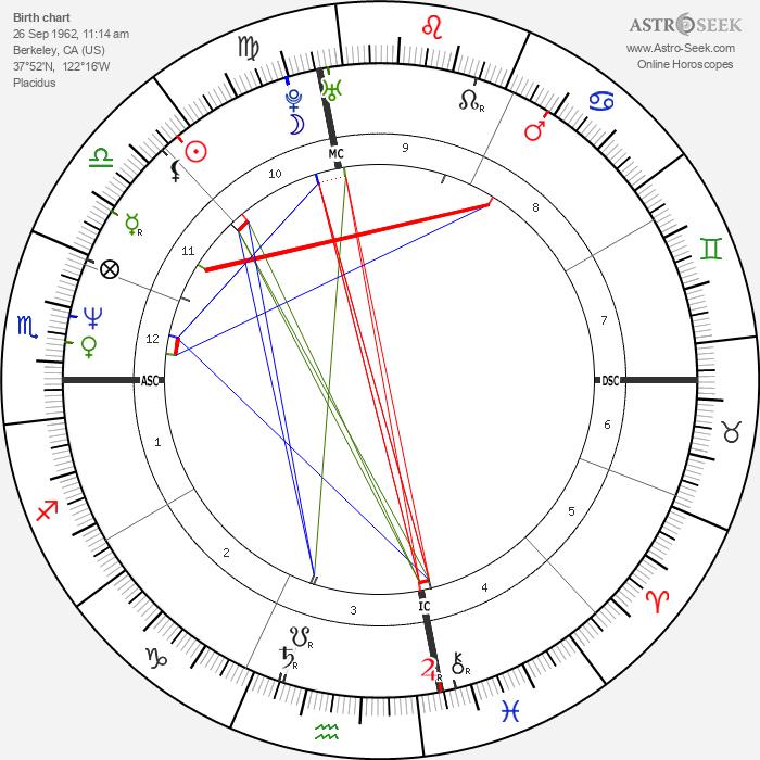 Melissa Sue Anderson - Astrology Natal Birth Chart