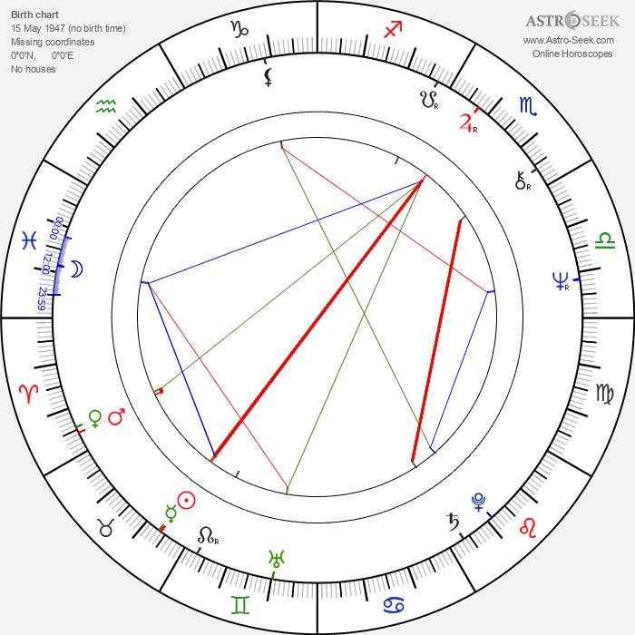 Melker Schorling - Astrology Natal Birth Chart