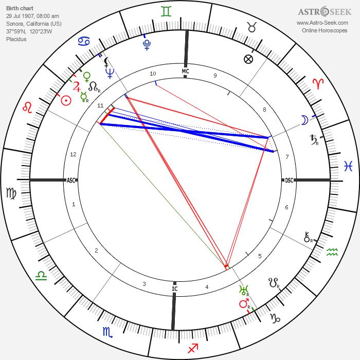 Melvin Belli - Astrology Natal Birth Chart