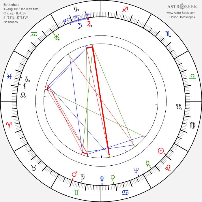 Melvin Frank - Astrology Natal Birth Chart