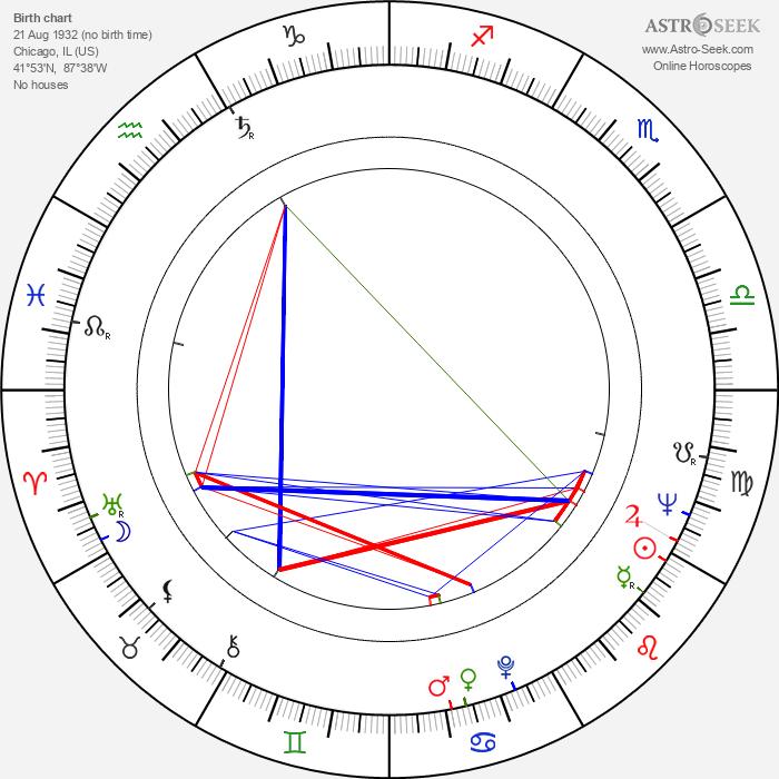 Melvin Van Peebles - Astrology Natal Birth Chart