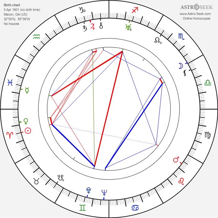 Melvyn Douglas - Astrology Natal Birth Chart