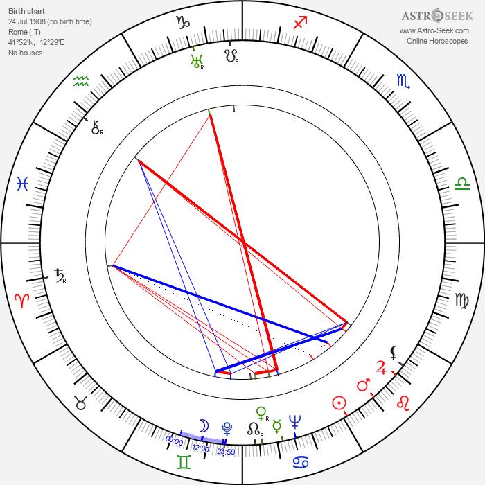 Memmo Carotenuto - Astrology Natal Birth Chart