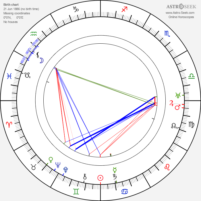 Memo Benassi - Astrology Natal Birth Chart