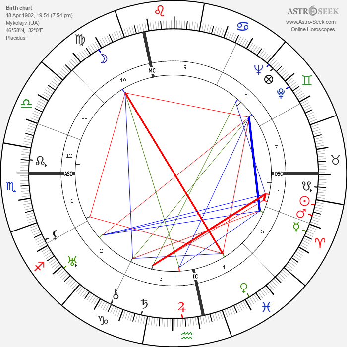 Menachem Mendel Schneerson - Astrology Natal Birth Chart