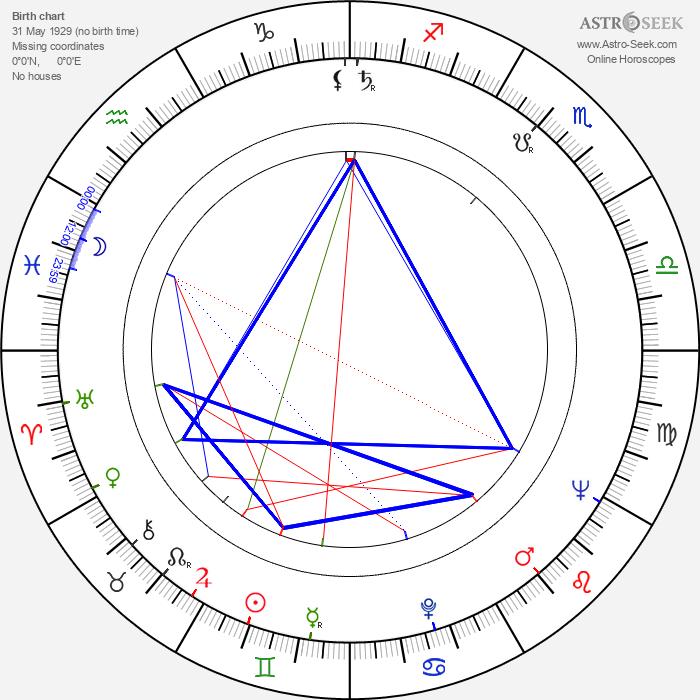 Menahem Golan - Astrology Natal Birth Chart
