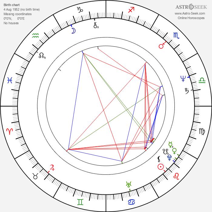 Meng Lo - Astrology Natal Birth Chart