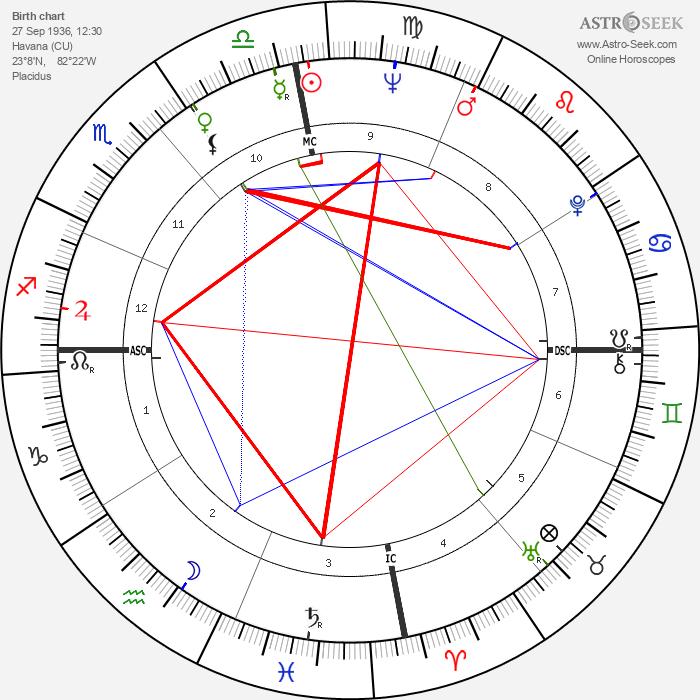 Menia Martinez-Zamora - Astrology Natal Birth Chart