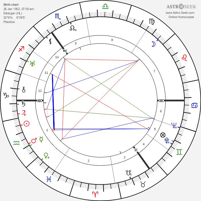 Menno Ter Braak - Astrology Natal Birth Chart