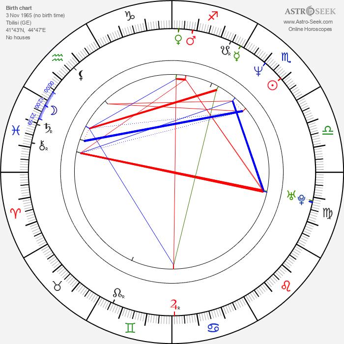 Merab Ninidze - Astrology Natal Birth Chart