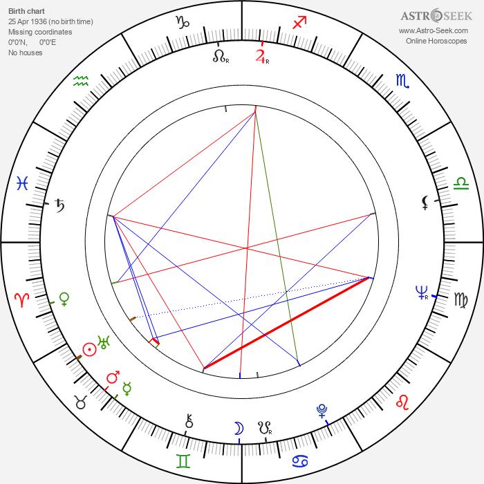 Merab Saralidze - Astrology Natal Birth Chart
