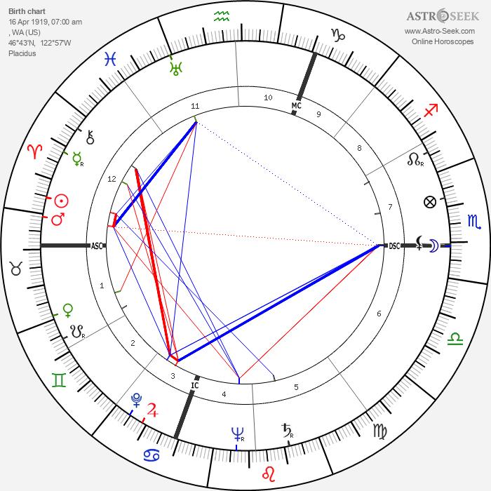 Merce Cunningham - Astrology Natal Birth Chart